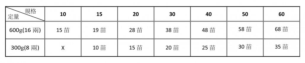 福鶴高麗蔘規格及定量-大